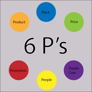 6 P's of the marketing mix